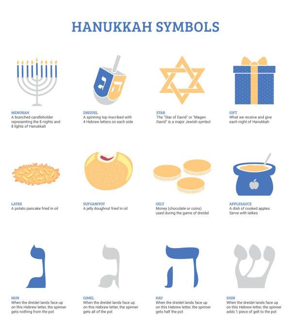 Hanukkah Symbols - Breaking Matzo