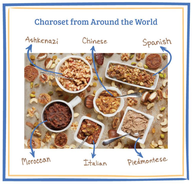 Charoset Around the World